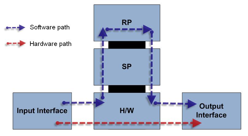 Configuring Cisco Devices for NetFlow Export - NetVizura