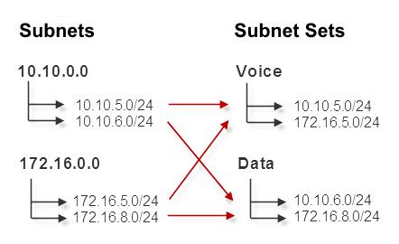 understanding subnets and subnet sets netvizura user guide
